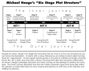 Michael Hauge's -Six Stage Plot Structure-
