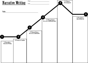 Narrative Plot Line