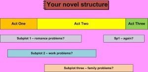 Subplot_structure
